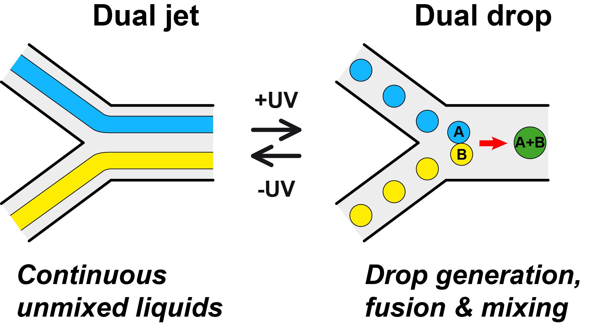 Optical drop generation, fusion and mixing!