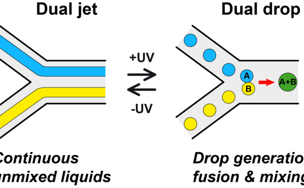 Optical drop generation, fusion and mixing!