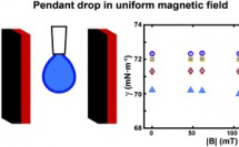 Our new paper 'Effect of moderate magnetic fields on the surface tension of aqueous liquids: a reliable assessment' has just been accepted for publication in RSC Advances!